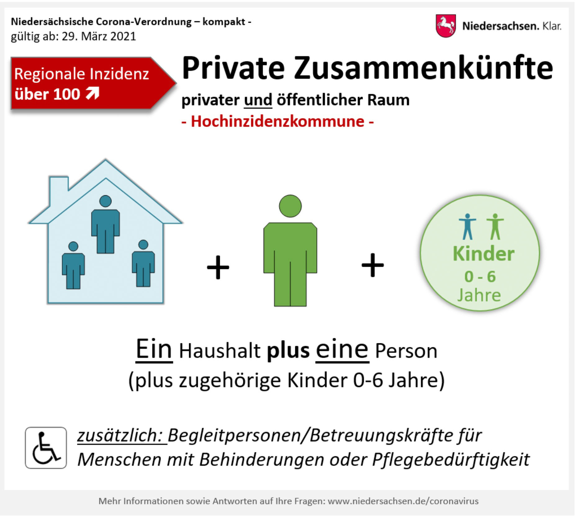 Grafik Private Zusammenkünfte. Bildquelle: Land Niedersachsen