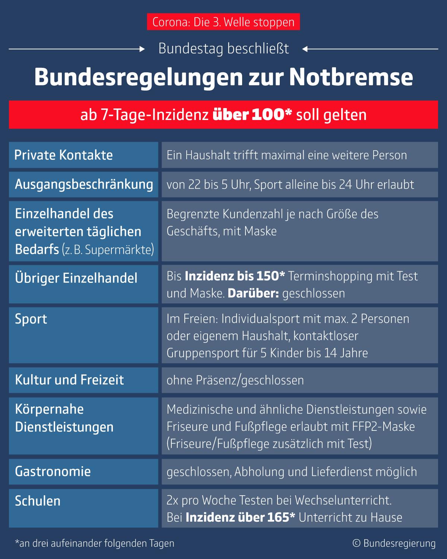Bundesregelungen zur Notbremse. Bildquelle: Bundesregierung